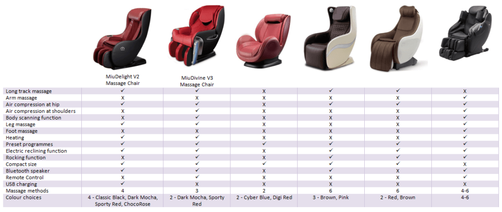 Comparison of Massage Chairs in Singapore