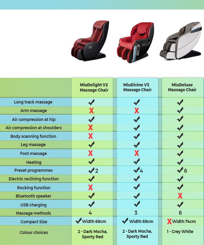 massage chair comparison