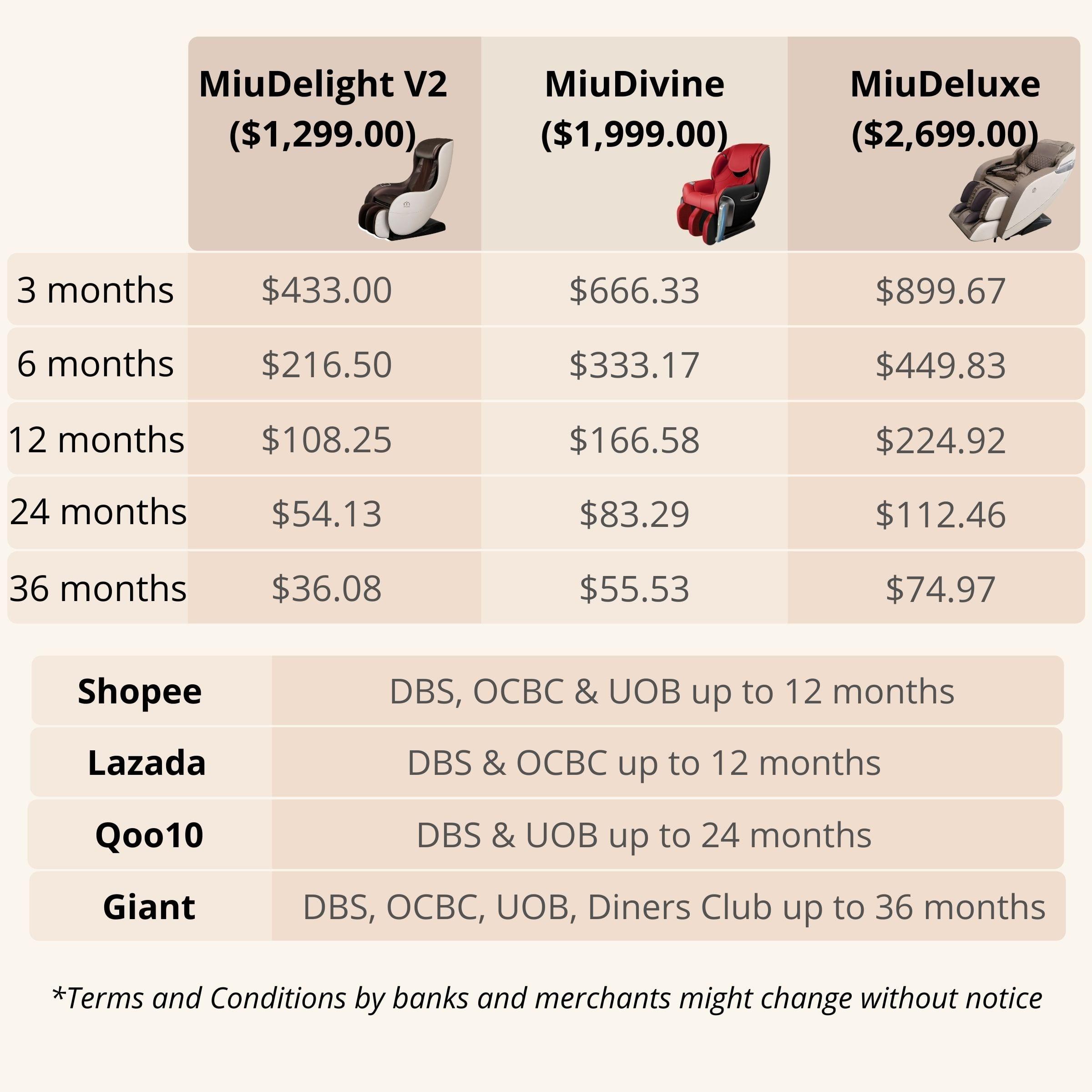 Miuvo Massage Chair Instalment plans calculation