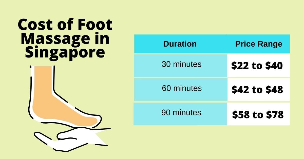 Average cost of foot massage 30 minutes 60 minutes 90 minutes in Singapore